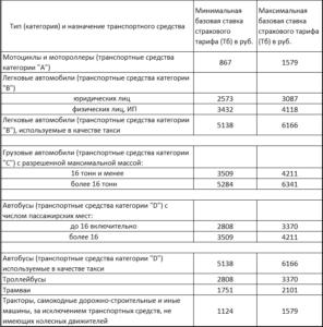 Какие действуют территориальные коэффициенты ОСАГО в России в 2017 году