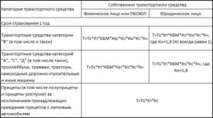 территориальные коэффициенты ОСАГО в России в 2017 году